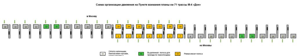 Схема движения на М4