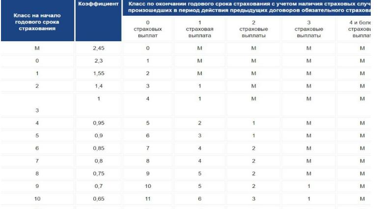 Проверка КБМ по таблице